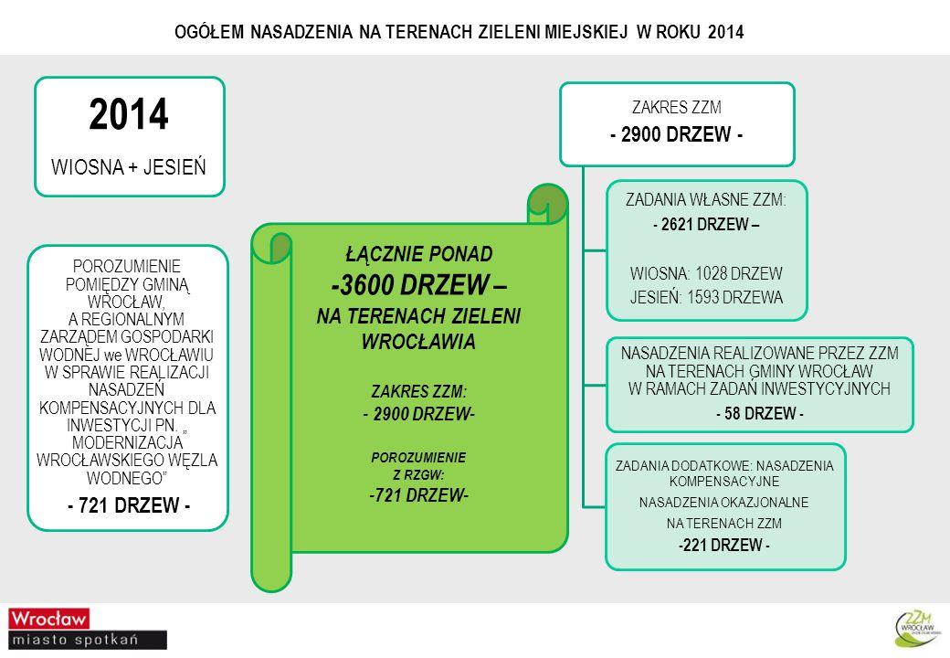 2014 -3600 DRZEW – - 2900 DRZEW - WIOSNA + JESIEŃ ŁĄCZNIE PONAD