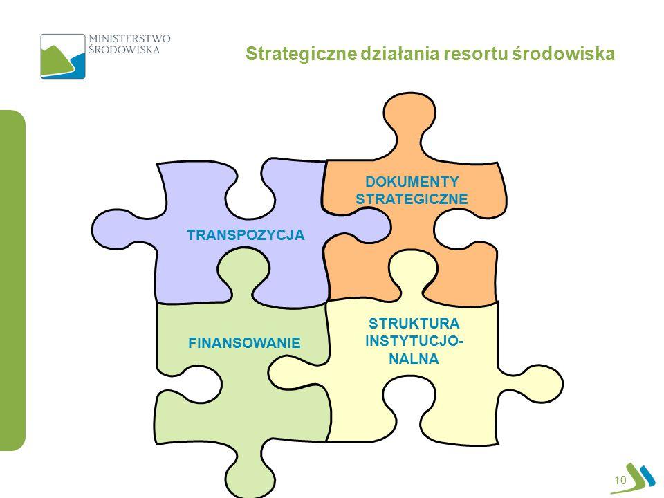 Strategiczne działania resortu środowiska