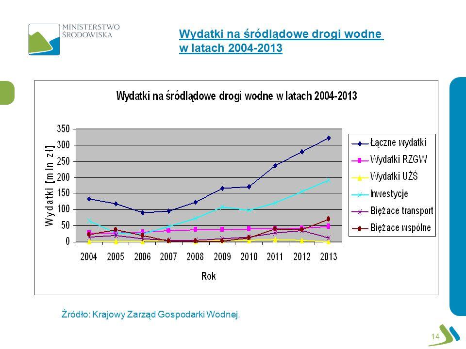 Wydatki na śródlądowe drogi wodne w latach 2004-2013