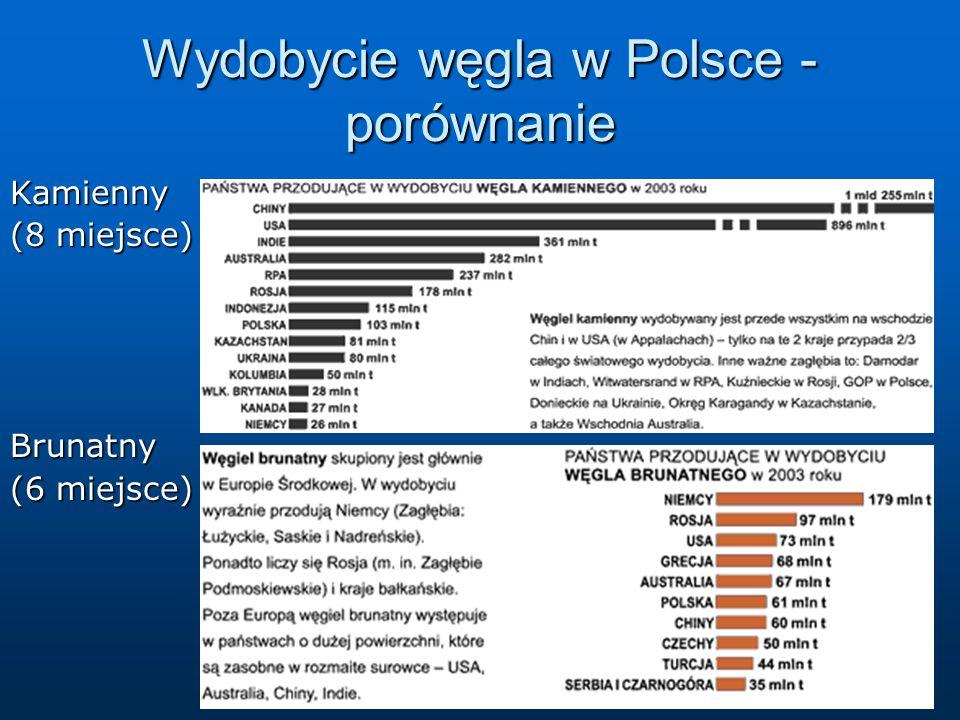 Wydobycie węgla w Polsce - porównanie