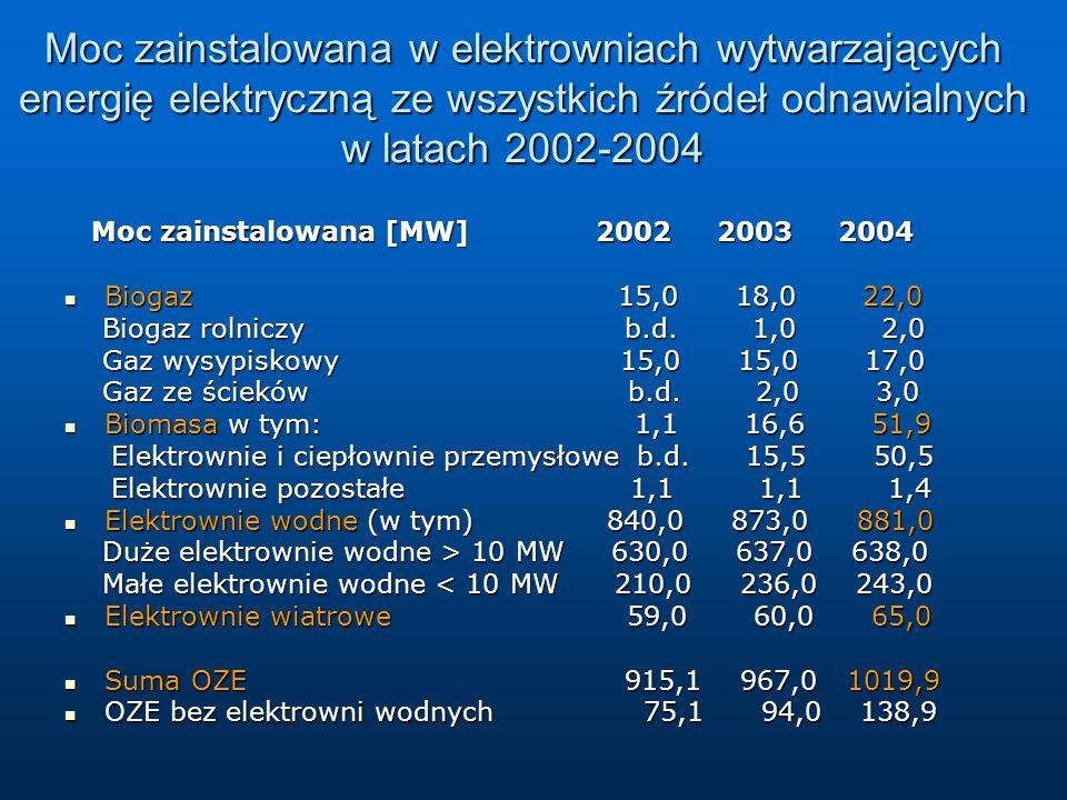 Moc zainstalowana w elektrowniach wytwarzających energię elektryczną ze wszystkich źródeł odnawialnych w latach 2002-2004