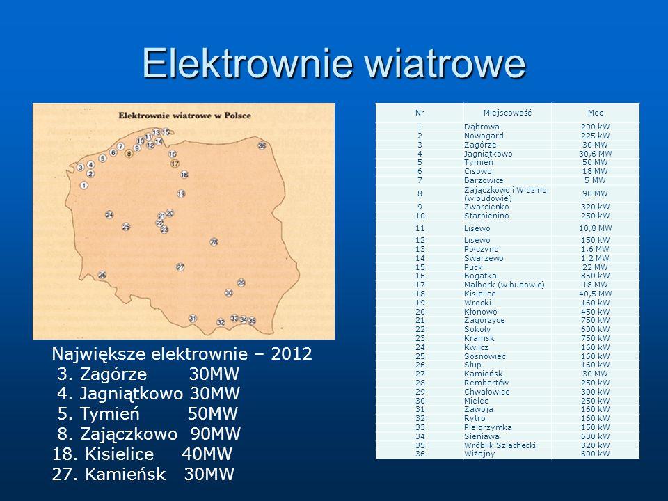Elektrownie wiatrowe a Największe elektrownie – 2012 3. Zagórze 30MW