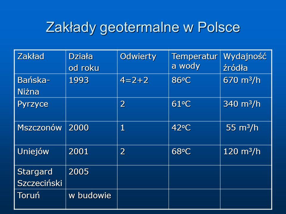 Zakłady geotermalne w Polsce