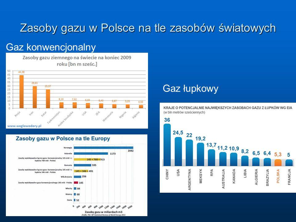 Zasoby gazu w Polsce na tle zasobów światowych