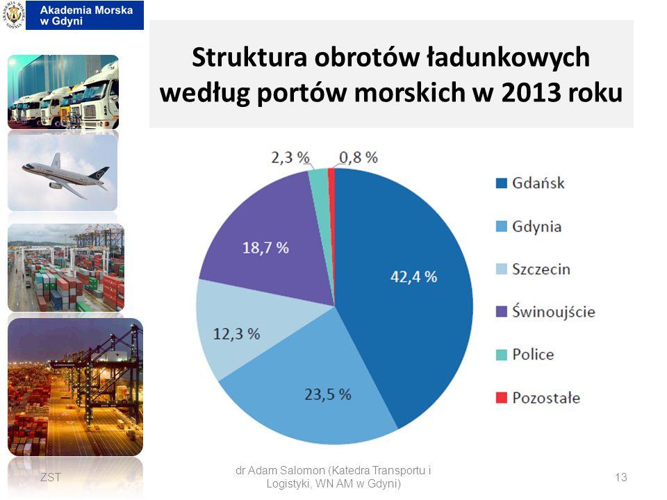 Struktura obrotów ładunkowych według portów morskich w 2013 roku