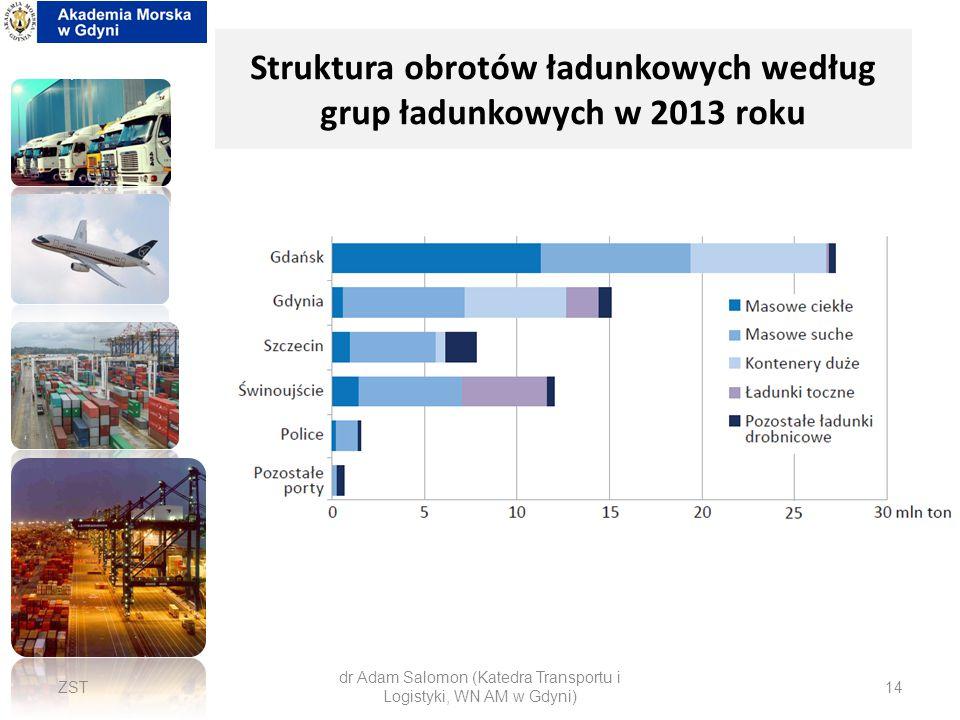 Struktura obrotów ładunkowych według grup ładunkowych w 2013 roku