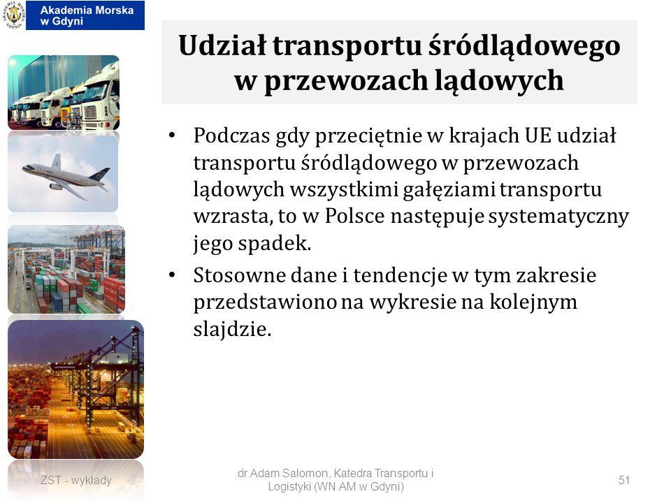 Udział transportu śródlądowego w przewozach lądowych