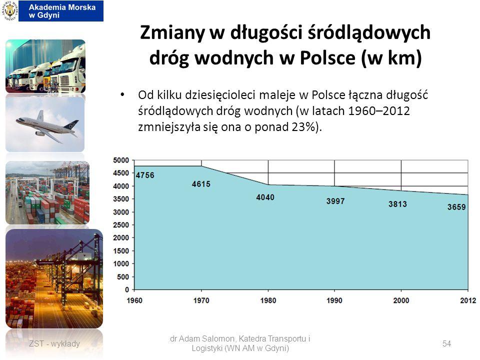 Zmiany w długości śródlądowych dróg wodnych w Polsce (w km)