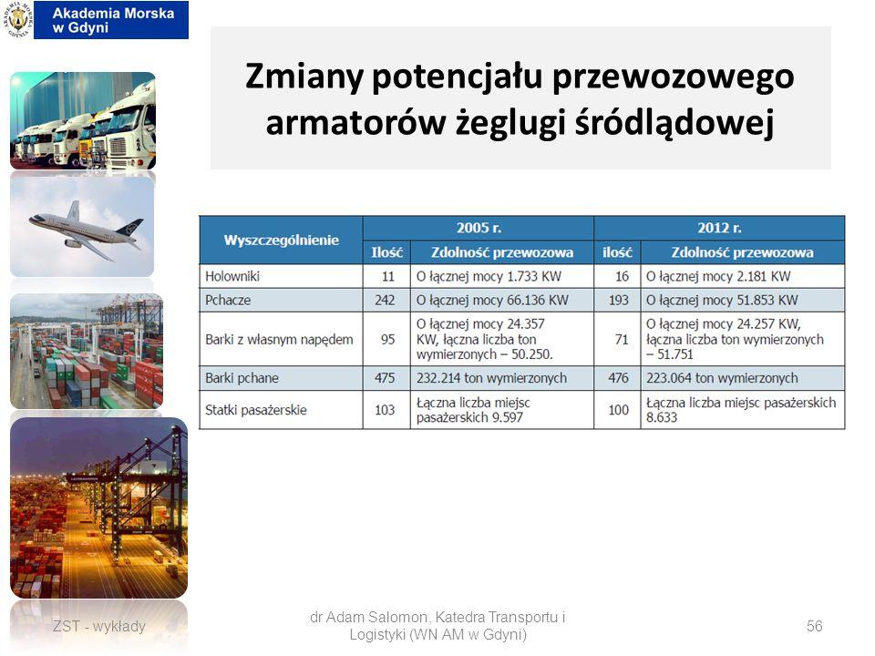 Zmiany potencjału przewozowego armatorów żeglugi śródlądowej