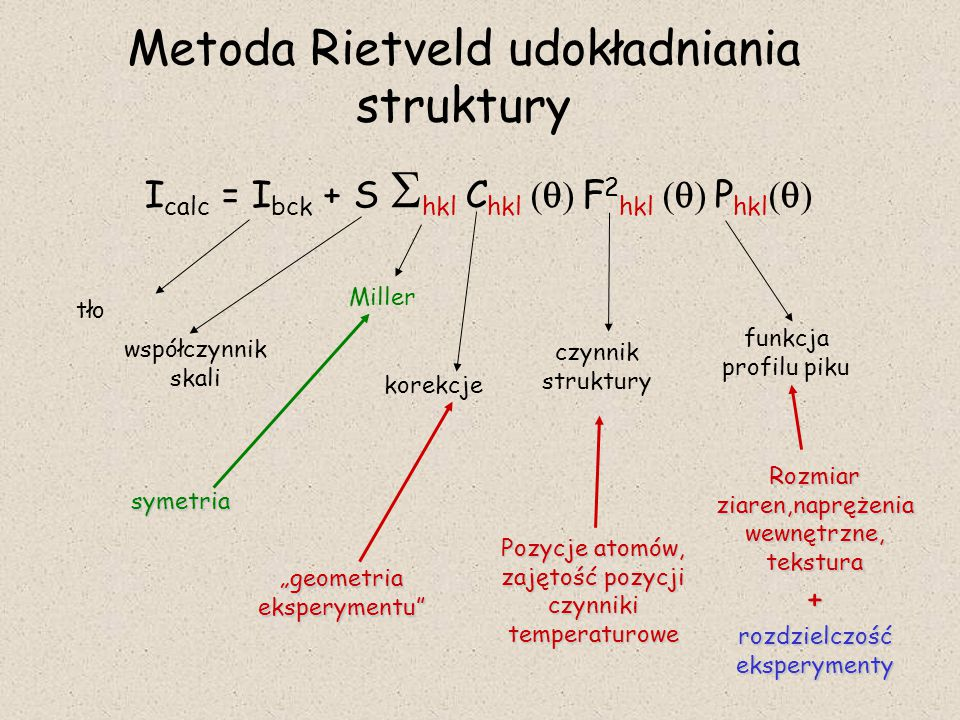 Metoda Rietveld udokładniania struktury