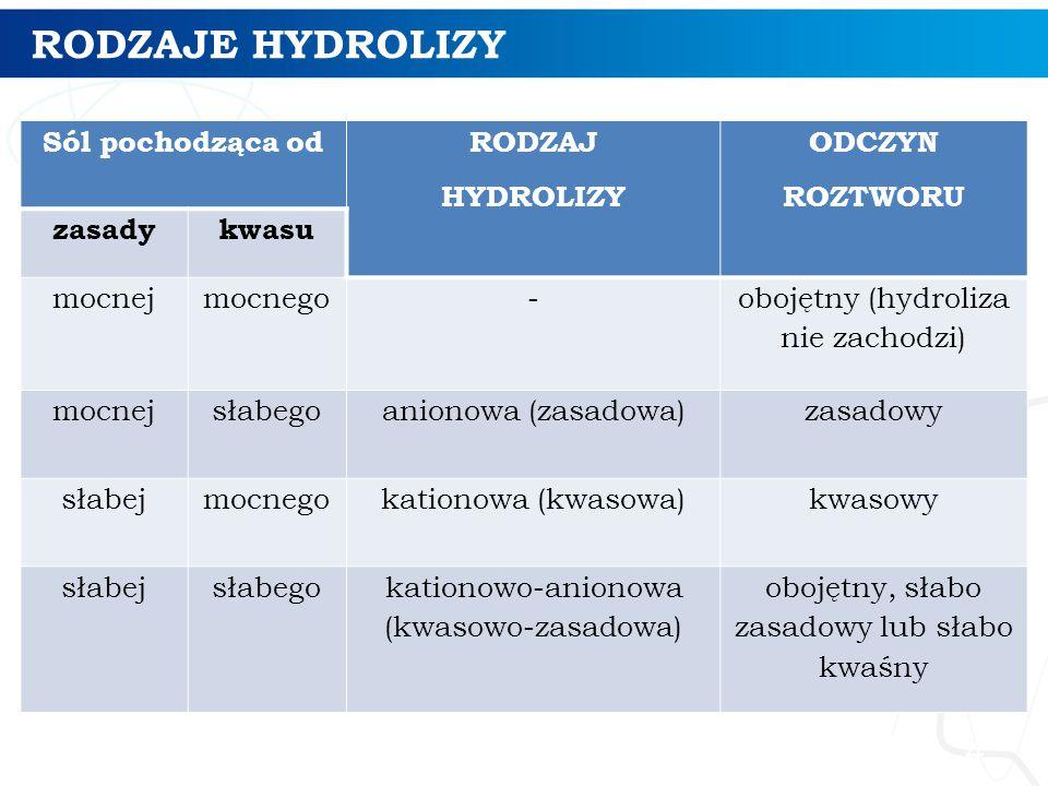 RODZAJE HYDROLIZY Sól pochodząca od RODZAJ HYDROLIZY ODCZYN ROZTWORU