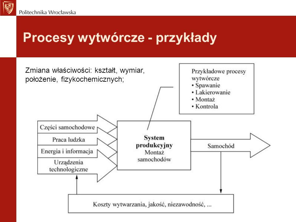 Procesy wytwórcze - przykłady