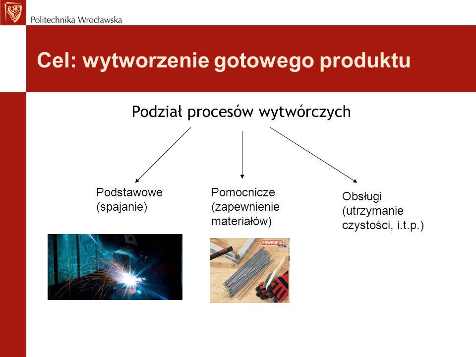 Cel: wytworzenie gotowego produktu