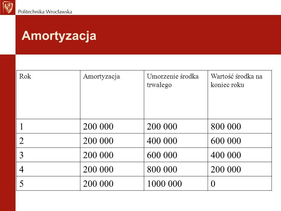 Amortyzacja Rok. Amortyzacja. Umorzenie środka trwałego. Wartość środka na koniec roku. 1. 200 000.