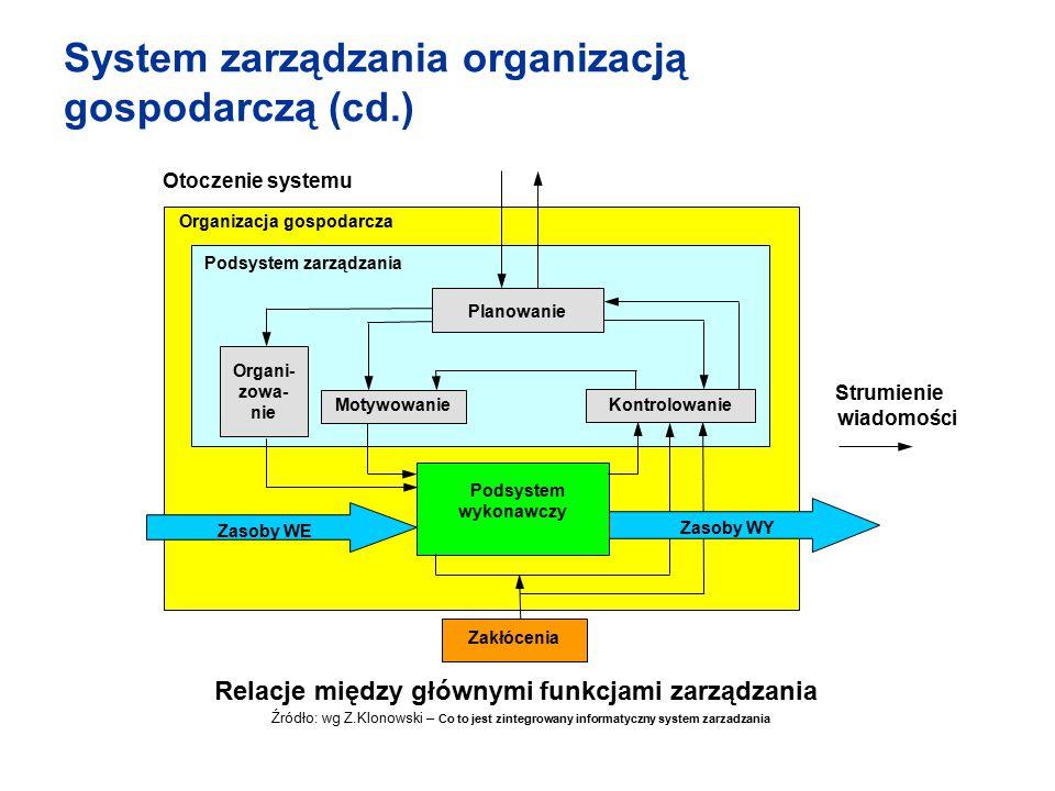 Relacje między głównymi funkcjami zarządzania