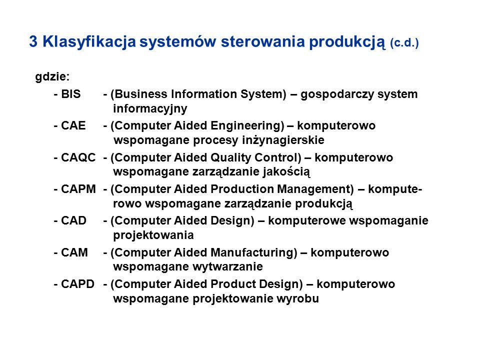 3 Klasyfikacja systemów sterowania produkcją (c.d.)