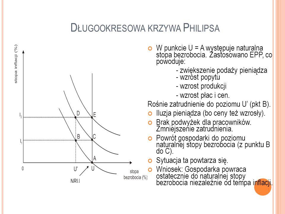 Długookresowa krzywa Philipsa