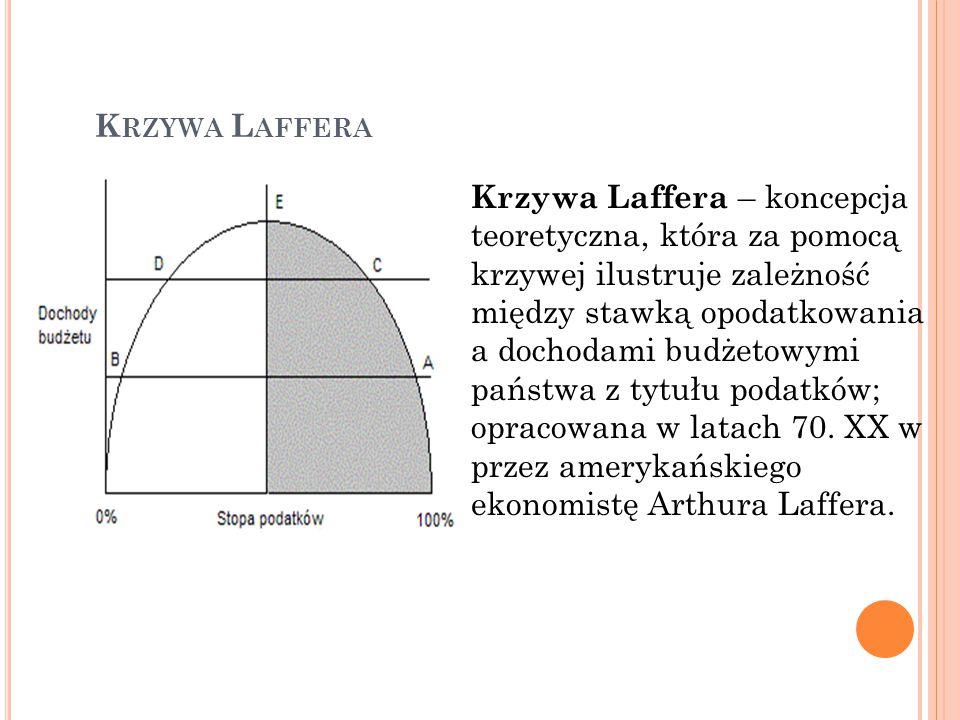 Krzywa Laffera