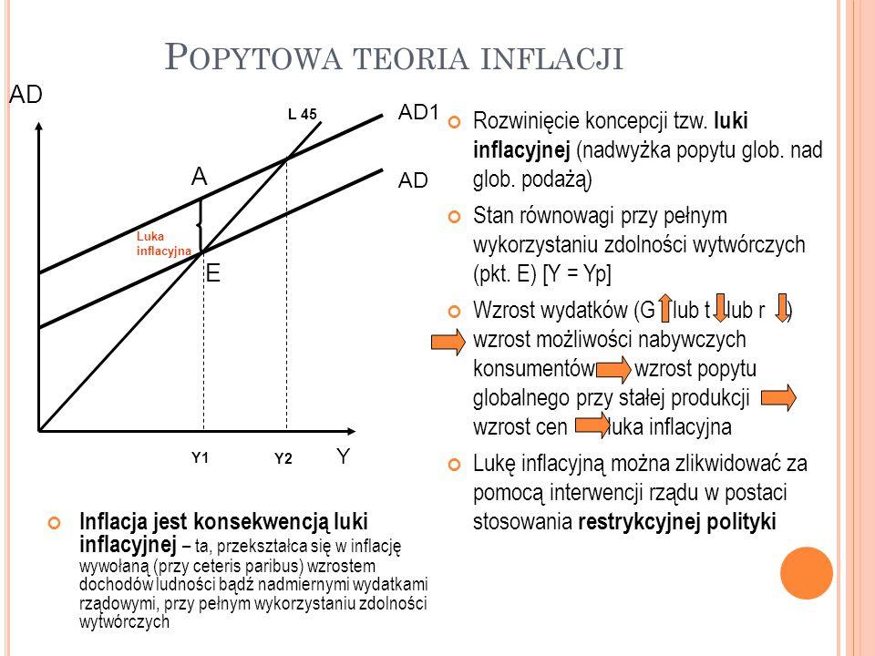 Popytowa teoria inflacji