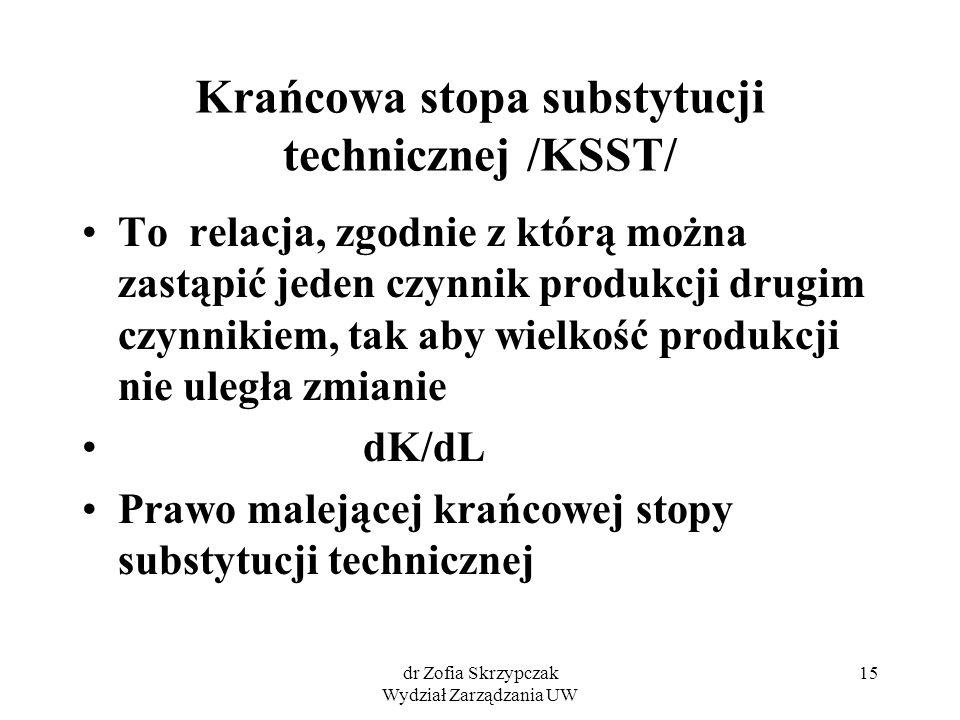 Krańcowa stopa substytucji technicznej /KSST/