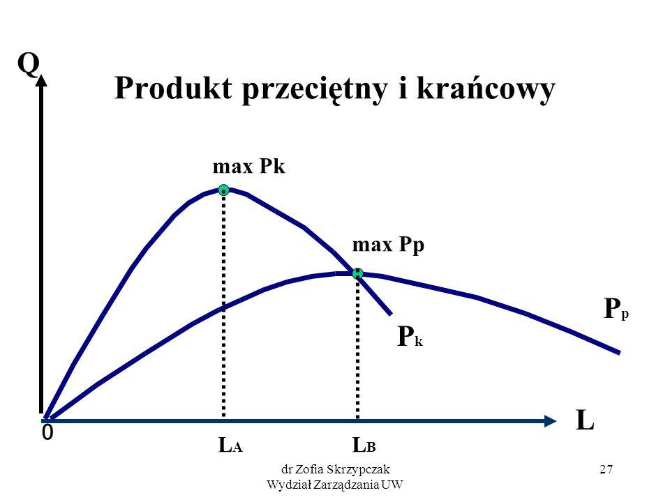 Produkt przeciętny i krańcowy