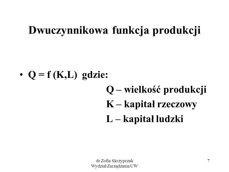 Dwuczynnikowa funkcja produkcji