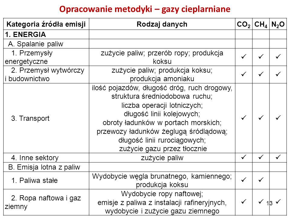 Opracowanie metodyki – gazy cieplarniane Kategoria źródła emisji
