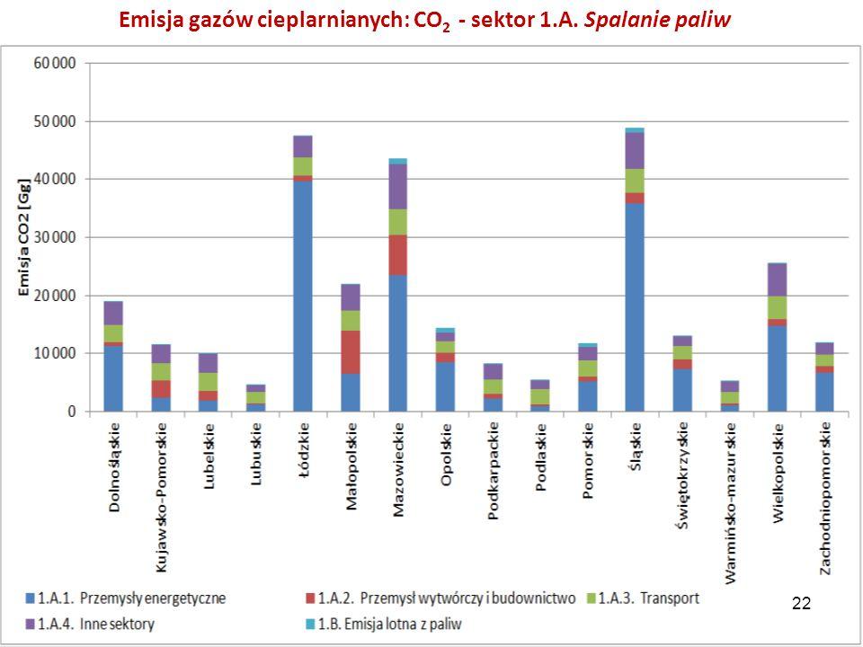 Emisja gazów cieplarnianych: CO2 - sektor 1.A. Spalanie paliw