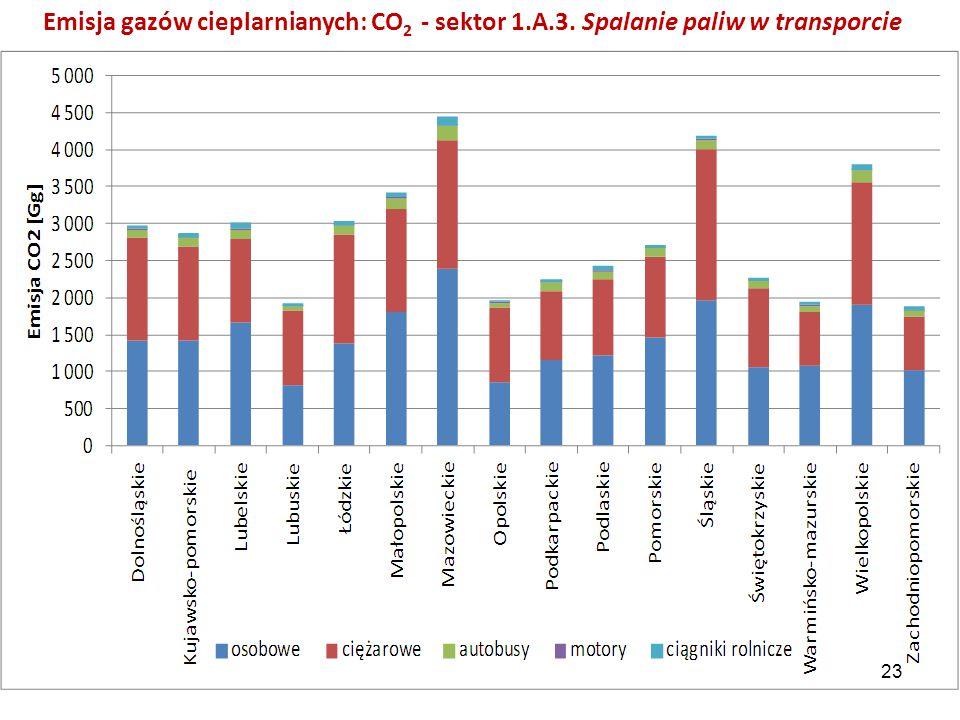 Emisja gazów cieplarnianych: CO2 - sektor 1. A. 3