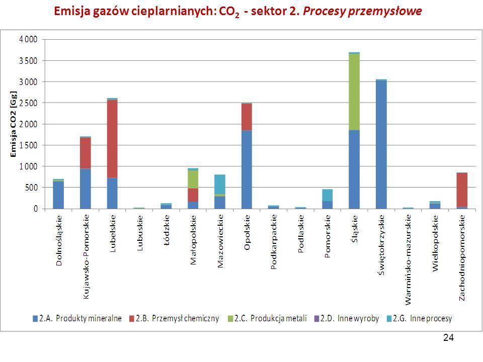 Emisja gazów cieplarnianych: CO2 - sektor 2. Procesy przemysłowe