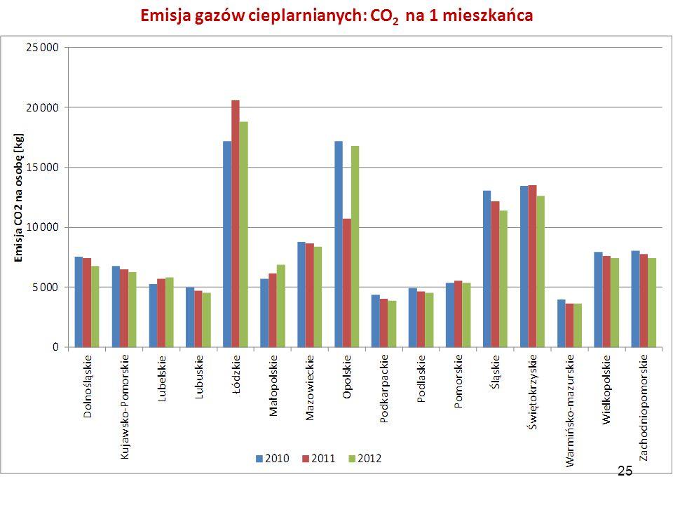 Emisja gazów cieplarnianych: CO2 na 1 mieszkańca