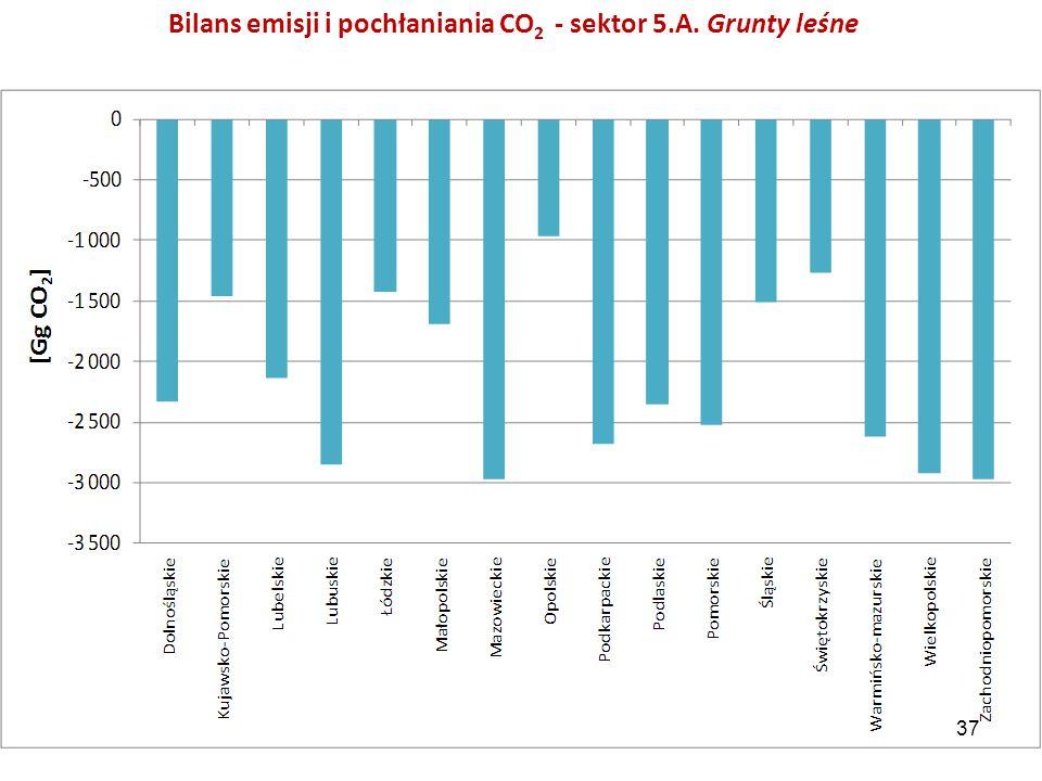 Bilans emisji i pochłaniania CO2 - sektor 5.A. Grunty leśne
