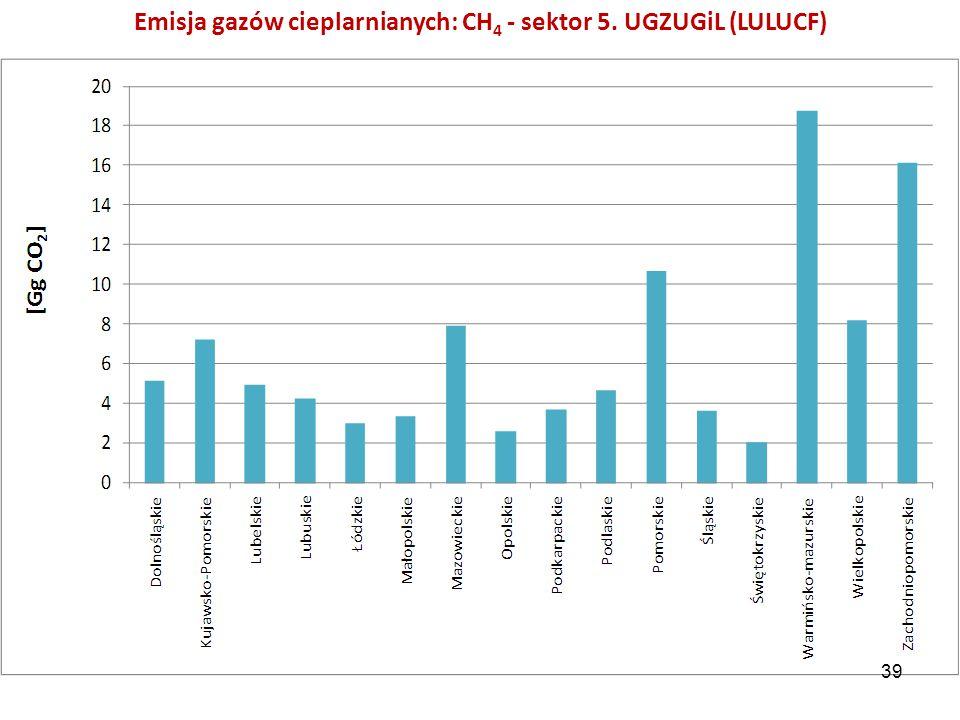Emisja gazów cieplarnianych: CH4 - sektor 5. UGZUGiL (LULUCF)