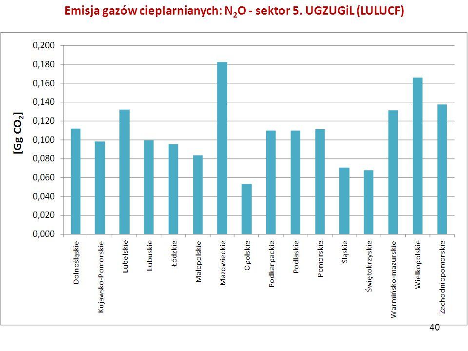 Emisja gazów cieplarnianych: N2O - sektor 5. UGZUGiL (LULUCF)
