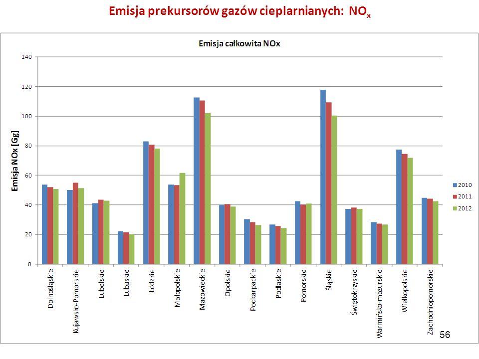 Emisja prekursorów gazów cieplarnianych: NOx