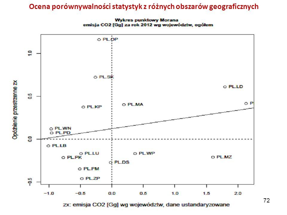 Ocena porównywalności statystyk z różnych obszarów geograficznych