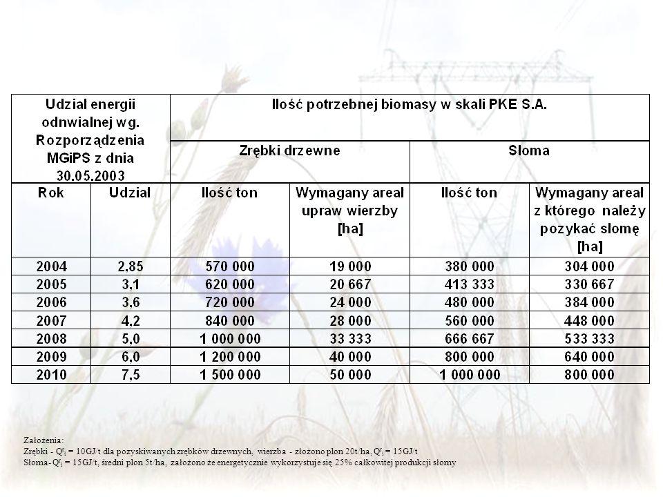 Założenia: Zrębki - Qri = 10GJ/t dla pozyskiwanych zrębków drzewnych, wierzba - złożono plon 20t/ha, Qri = 15GJ/t.