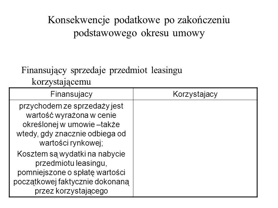 Konsekwencje podatkowe po zakończeniu podstawowego okresu umowy