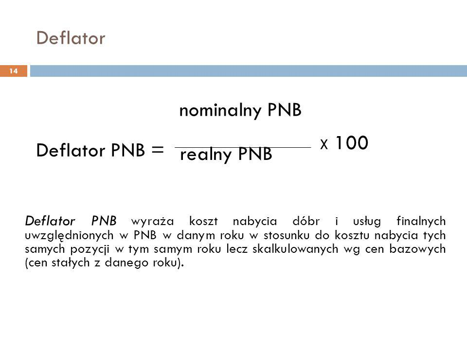 Deflator nominalny PNB Deflator PNB = realny PNB X 100