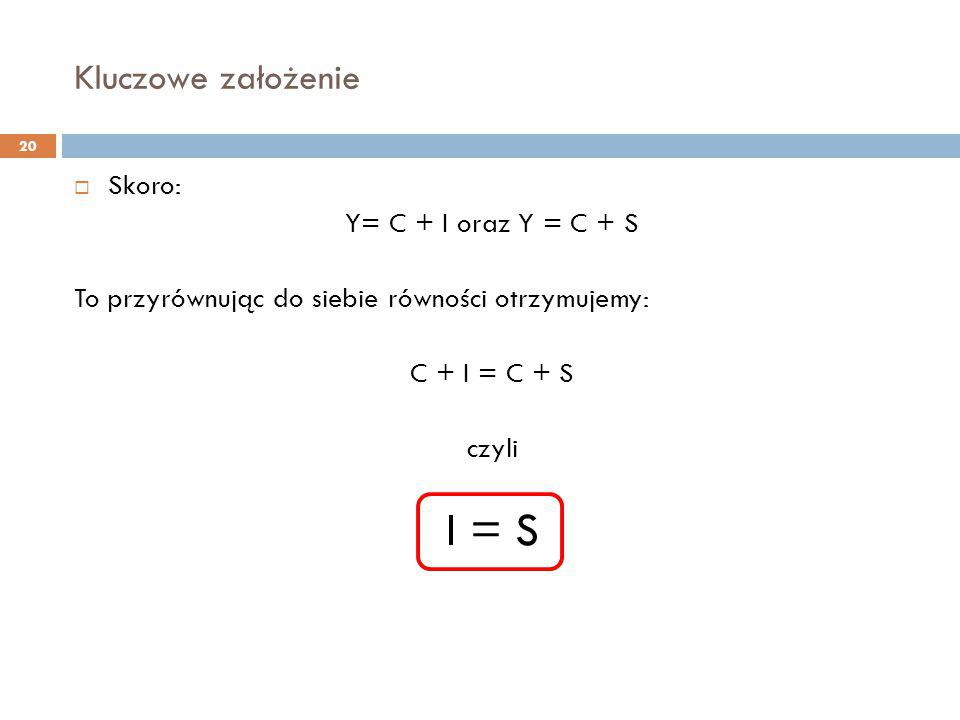 I = S Kluczowe założenie Skoro: Y= C + I oraz Y = C + S