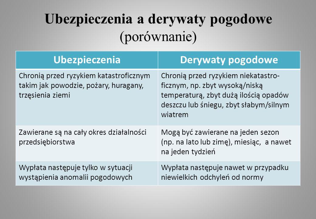 Ubezpieczenia a derywaty pogodowe (porównanie)