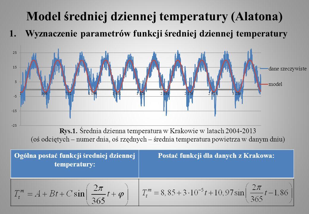 Model średniej dziennej temperatury (Alatona)