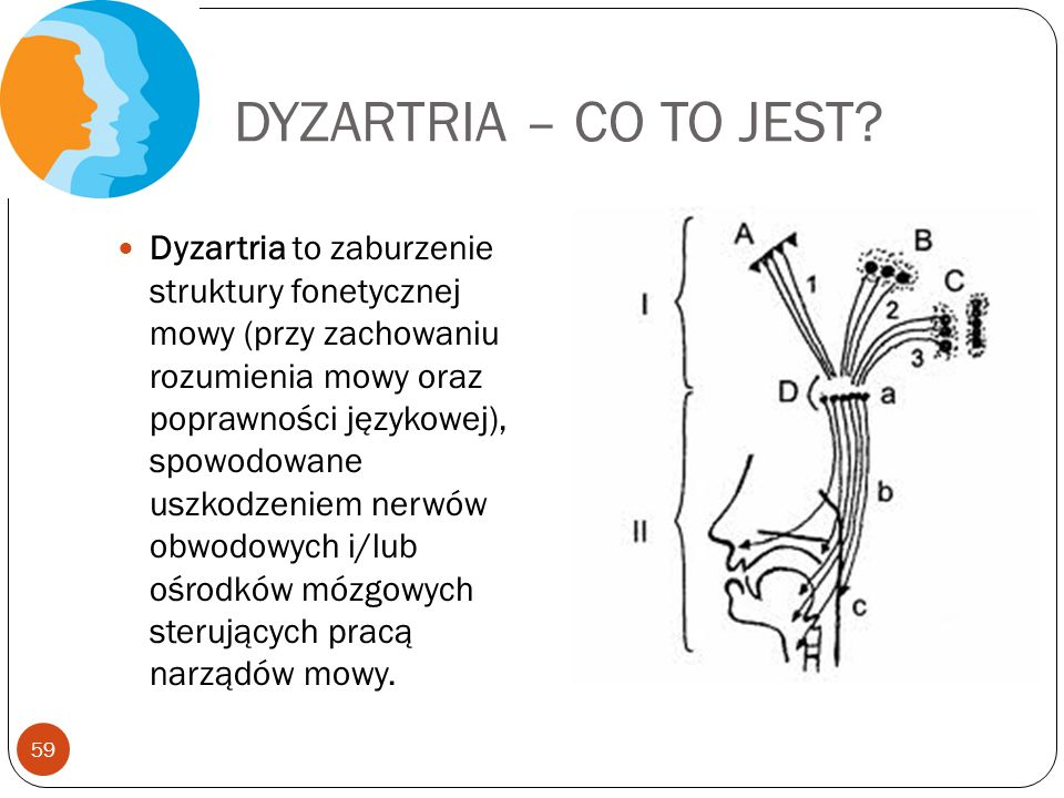 DYZARTRIA – CO TO JEST