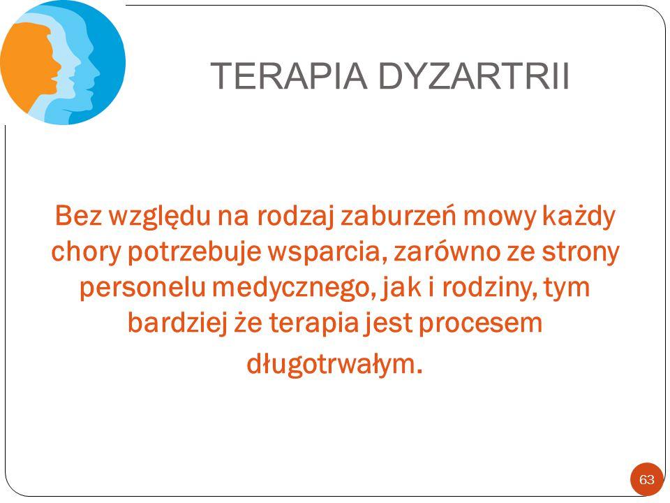 TERAPIA DYZARTRII