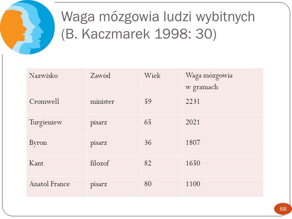 Waga mózgowia ludzi wybitnych (B. Kaczmarek 1998: 30)
