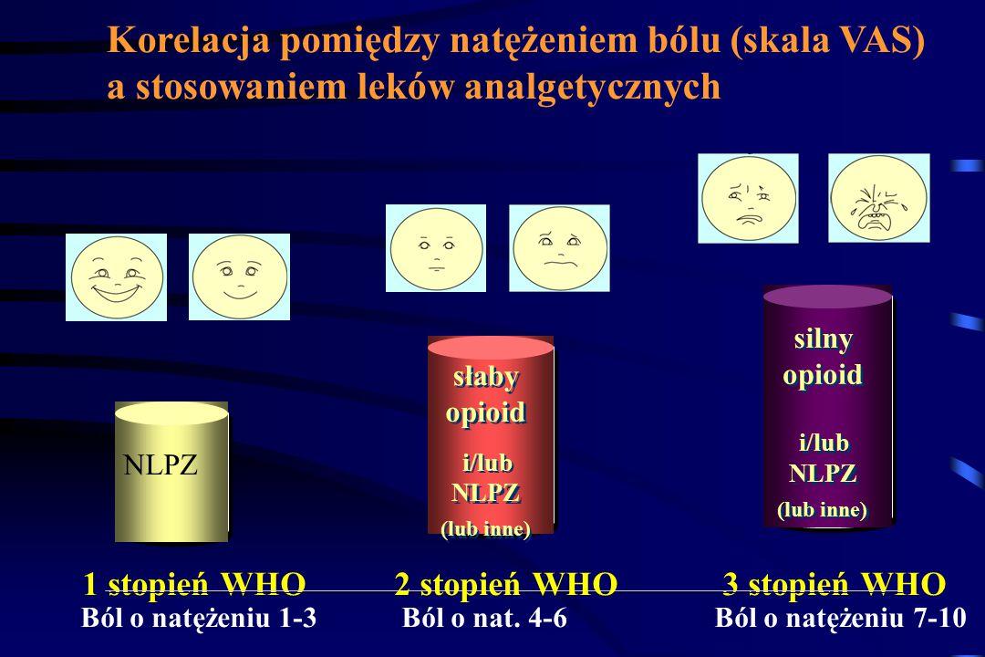 Korelacja pomiędzy natężeniem bólu (skala VAS)