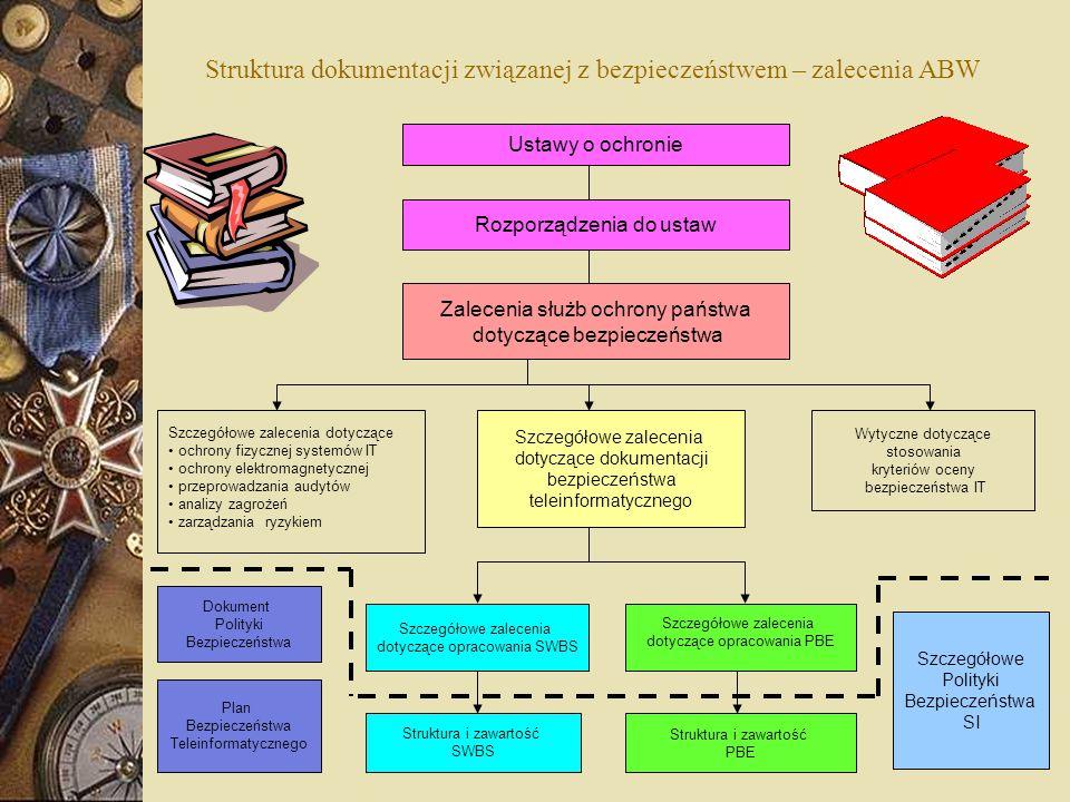 Struktura dokumentacji związanej z bezpieczeństwem – zalecenia ABW