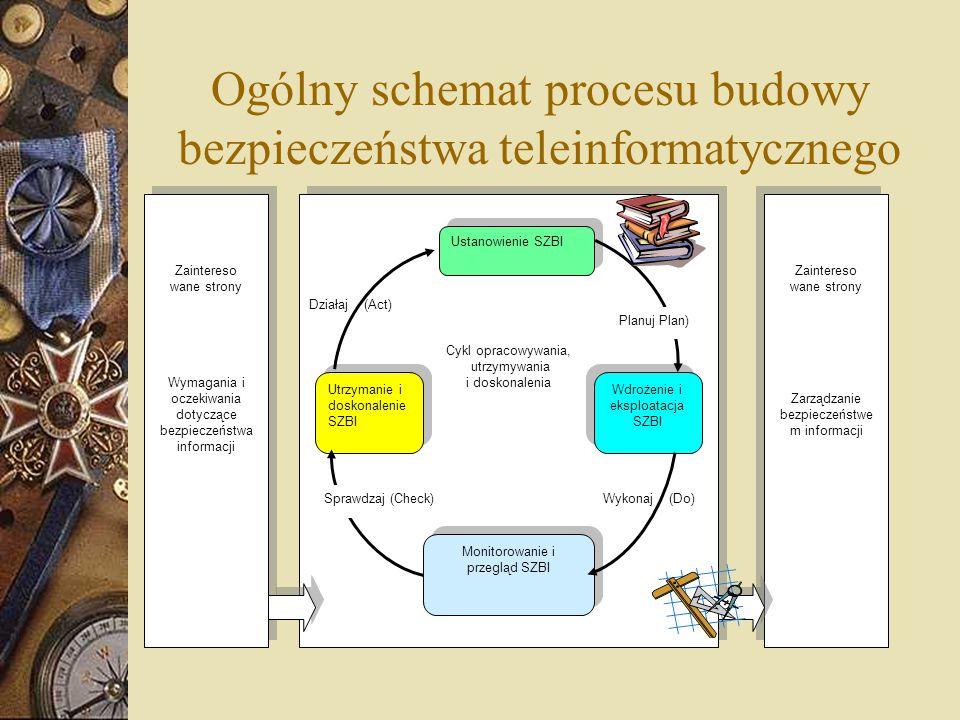 Ogólny schemat procesu budowy bezpieczeństwa teleinformatycznego