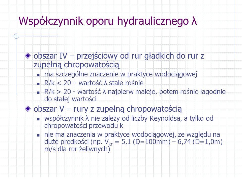 Współczynnik oporu hydraulicznego λ