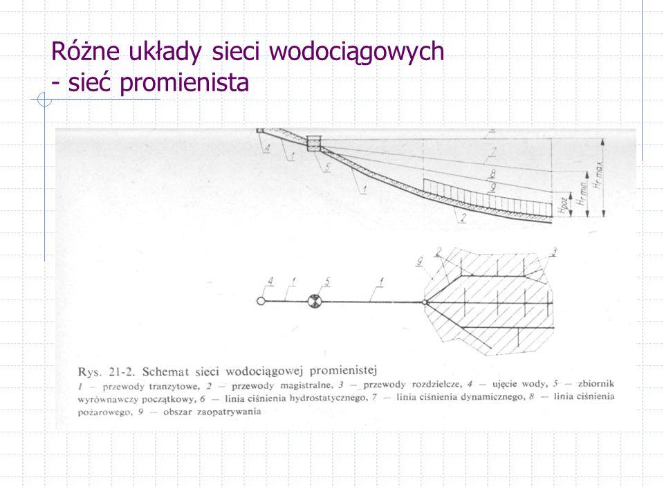 Różne układy sieci wodociągowych - sieć promienista